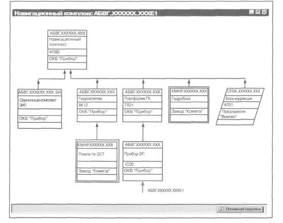 Схема деления изделия на