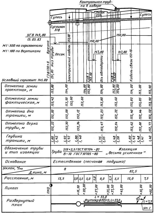 Обозначение подземных газопроводов