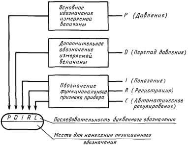 условные обозначения на схемах систем автоматизации
