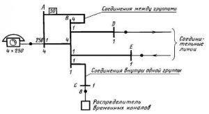 ГОСТ 2.757-81 ЕСКД. Обозначения условные графические в схемах. Элементы коммутационного поля коммутационных систем