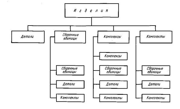 ГОСТ 2.101-68 ЕСКД.