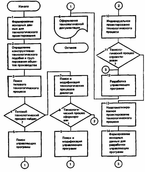 Схема взаимодействия методов