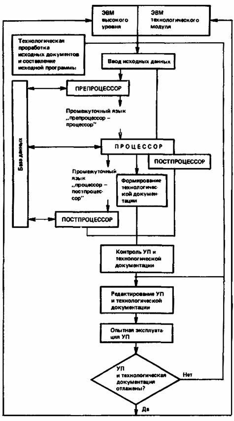 Типовая схема получения УП с