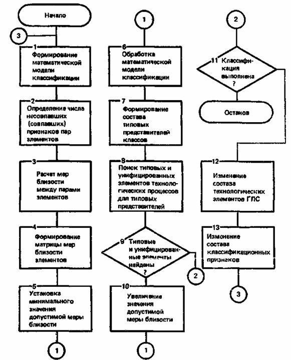 описание блок-схемы построения