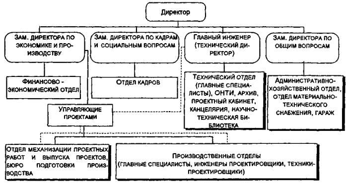 должностная инструкция начальника транспортного цеха предприятия - фото 4