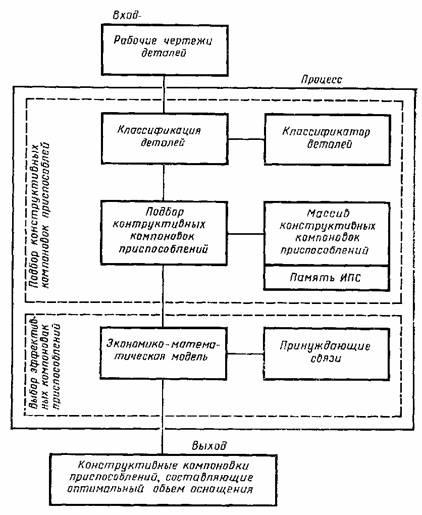 Схема функционирования ИПС