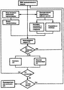 Рис. 9.Типовая схема составления программы на языке УП.  4.3.6. Ведение библиотеки УП и технологической документации...