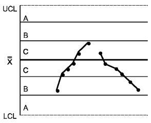 Техническая документация на продукцию: Статистические методы.