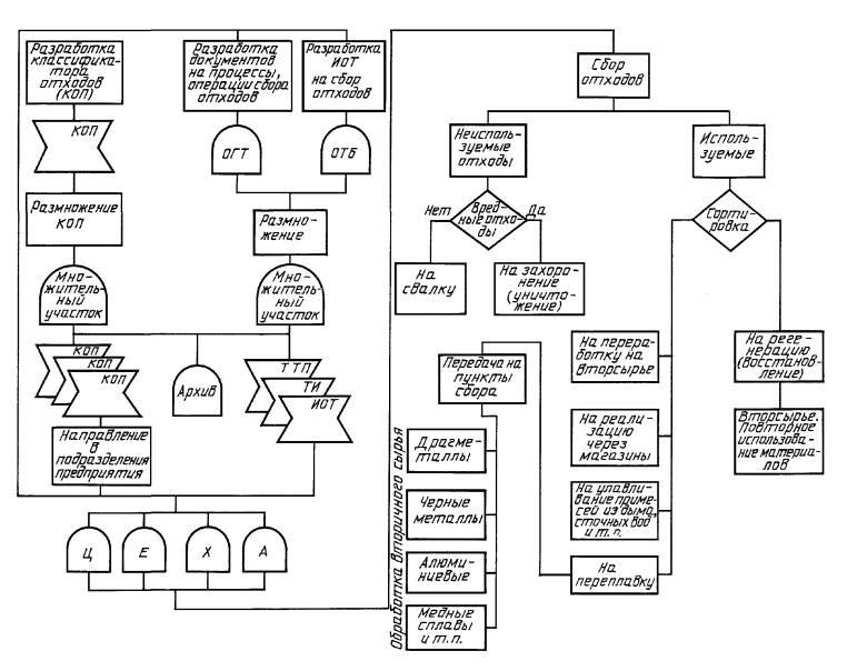 Правила оформления документов