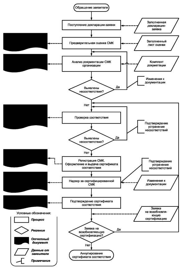 Блок-схема сертификации