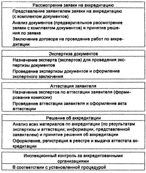Р 50.4.001-96 Система