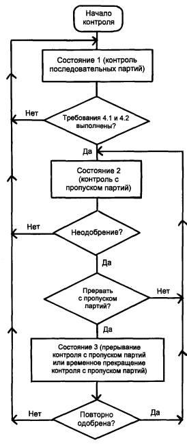 ГОСТ Р 50779.73-99,