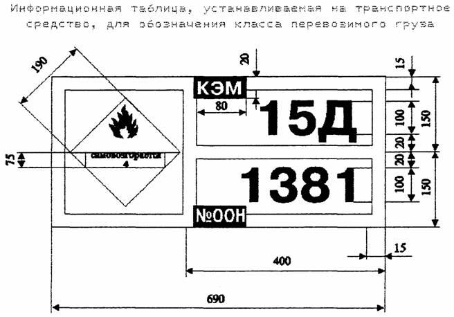 Инструкция при перевозке опасных грузов автомобильным транспортом