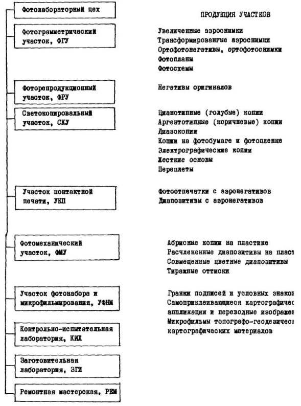 ГКИНП 02-190-85 Руководство по