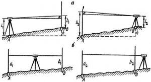 Рис. 9. Схема поверки нивелира.  2. Вертикальная нить сетки должна быть параллельна оси нивелира.