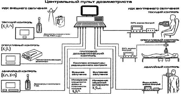 Типовая структурная схема