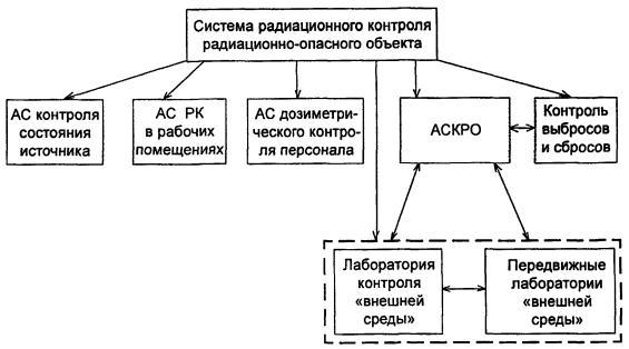 радиометрического контроля