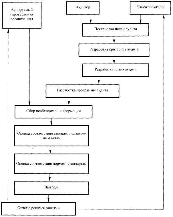 Схема процесса экологического