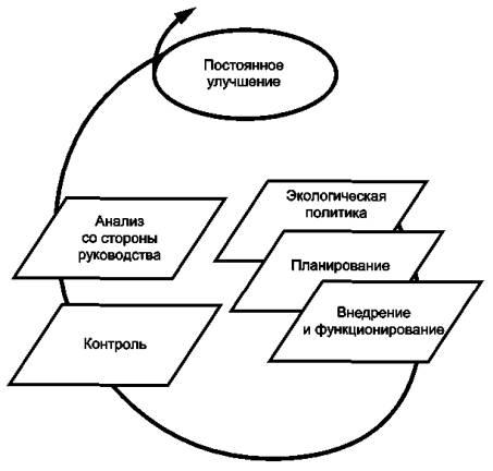 экологического менеджмента