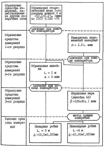 Методы метрологической
