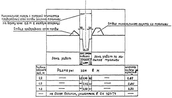 образец технические условия на рекультивацию земель - фото 4
