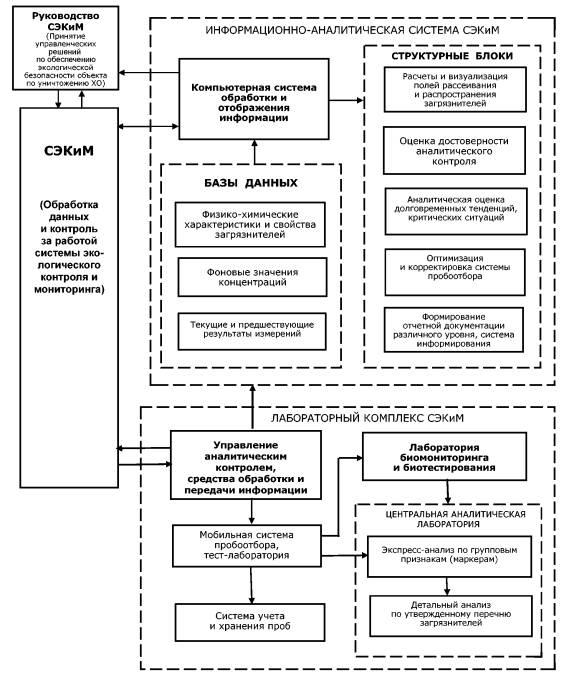 план проведения производственного экологического контроля образец
