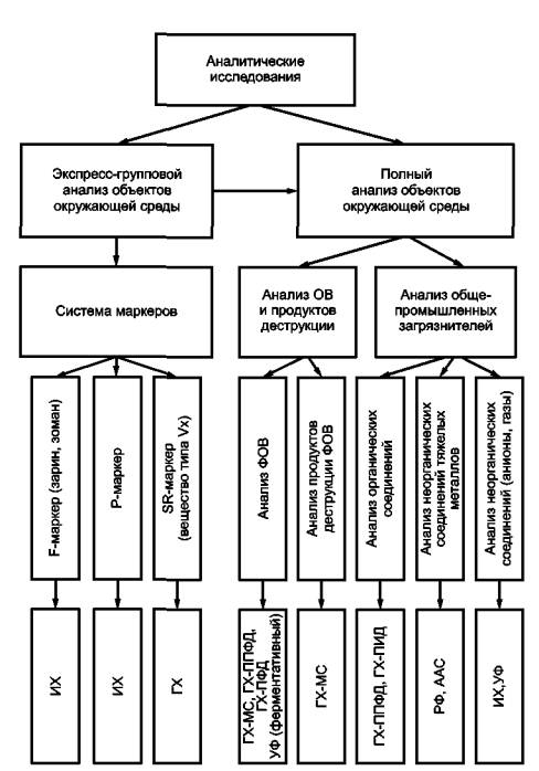Рисунок 6 - Блок-схема