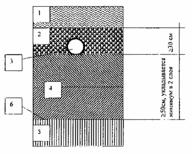 Гидроизоляции обмазочной