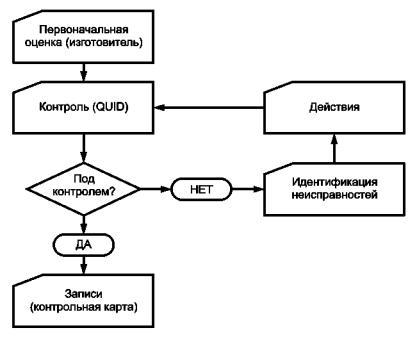 Рисунок С.1 - Блок-схема