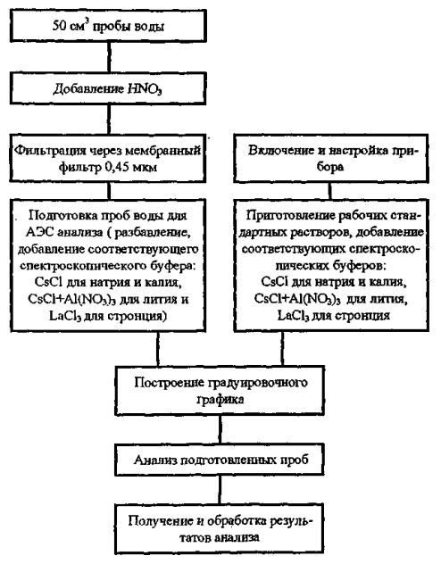 Методика выполнения
