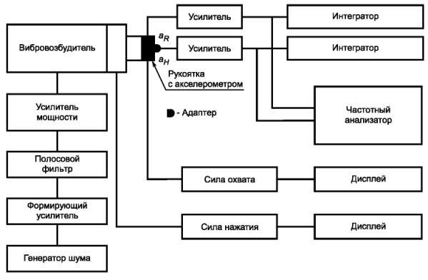 Метод измерения и оценки