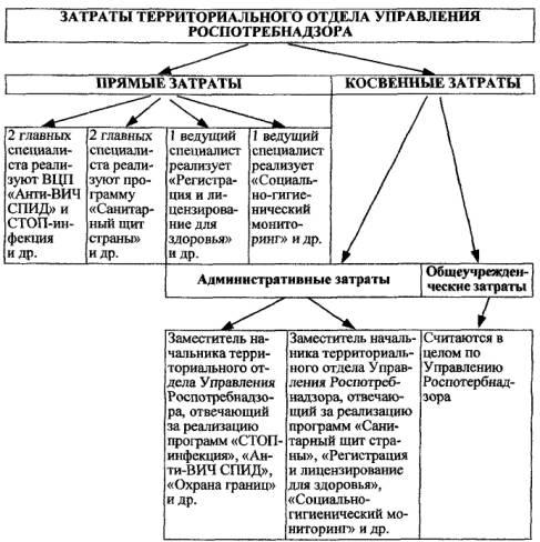 Примерная схема распределения