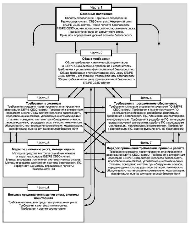 Зданий и сооружений систем часть 1