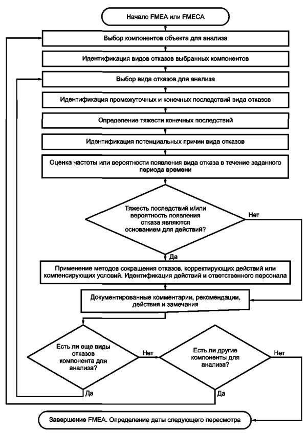 Рисунок 2 - Блок-схема анализа