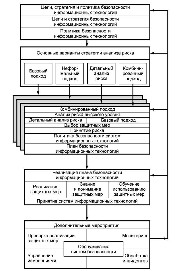 Рисунок 1 - Схема управления