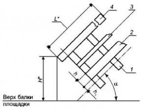 ГОСТ 9818-85* «Марши и площадки лестниц железобетонные.»