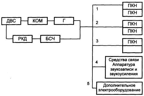 Схема развертывания