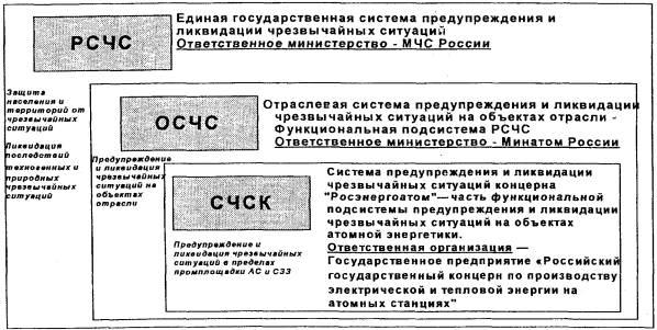 передачи информации и