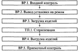 разработка схемы электрической структурной