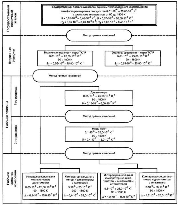 Государственная поверочная схема давления фото 11