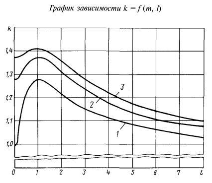 Методики выполнения измерений., ГОСТ 8.563-96.