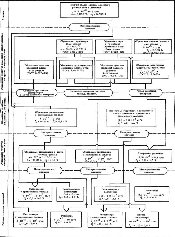 Ведомственная поверочная схема