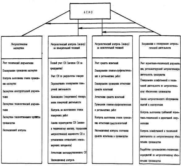 система метрологического