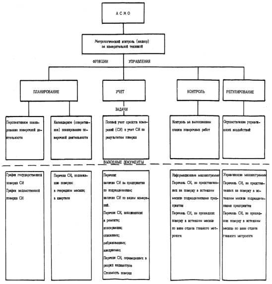 инструкция по метрологическому обеспечению в подразделениях предприятия - фото 3