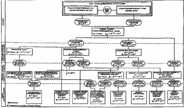 Государственная поверочная схема для сопротивления фото 458