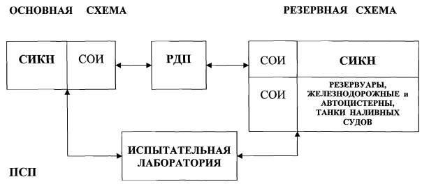 МИ 2837-2003 ГСОЕИ.