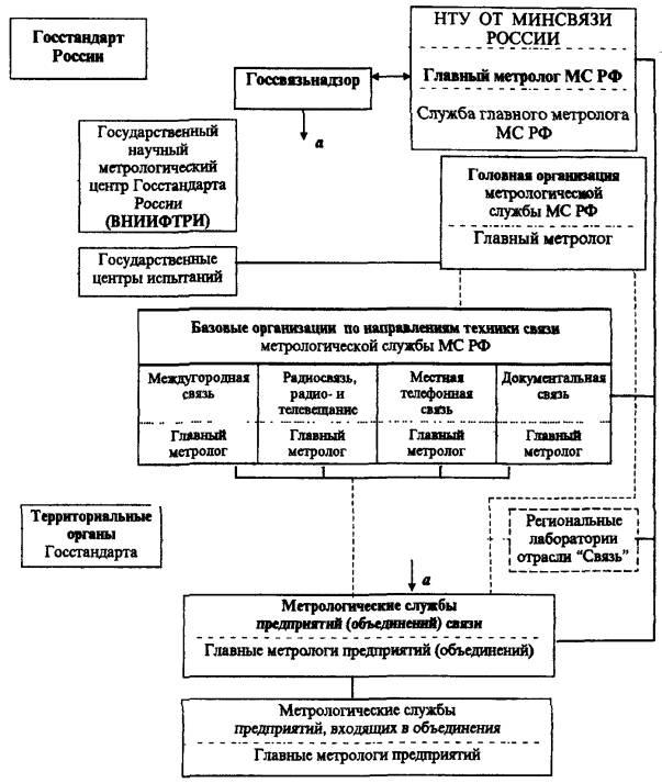 инструкция по метрологическому обеспечению в подразделениях предприятия - фото 5