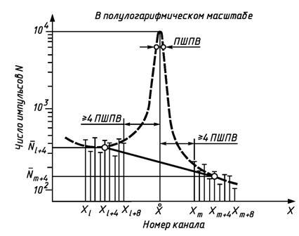 спектрометрические.