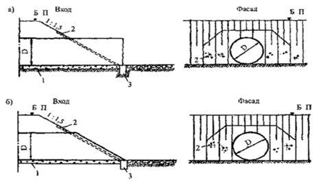 Схема конструкции трубы