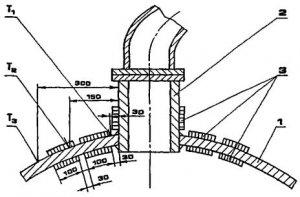Рисунок 11 - Схема установки нагревателей при термообработке сварного шва приварки штуцера к верхнему днищу.